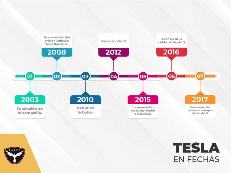 Tesla: entre propósitos e historia portada linea