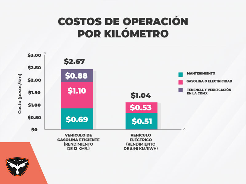 costos de operacion por kilometro zacua